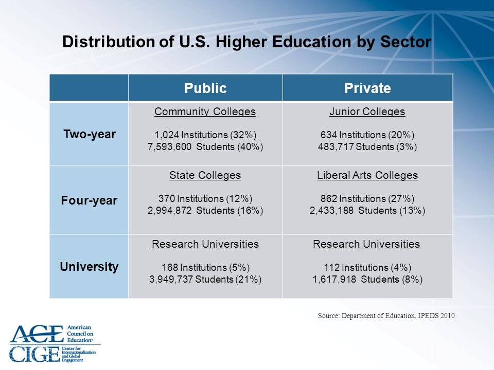 Distribution of U.S. Higher Education by Sector