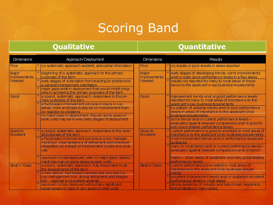 Scoring Band Qualitative Quantitative