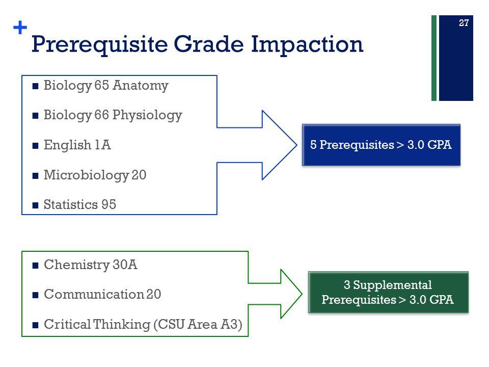 Prerequisite Grade Impaction