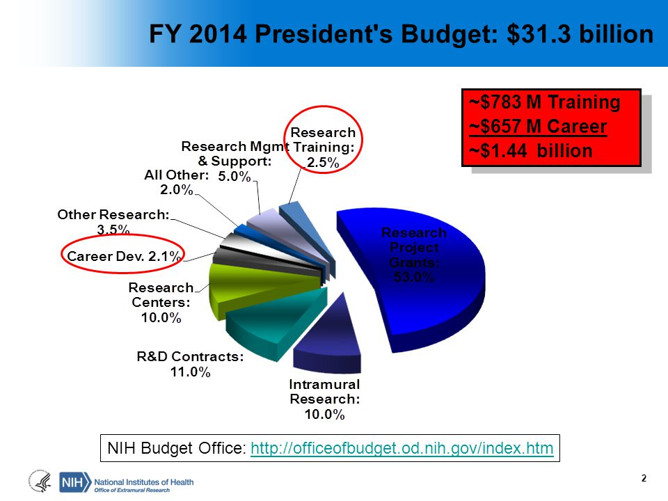 FY 2014 President s Budget: $31.3 billion
