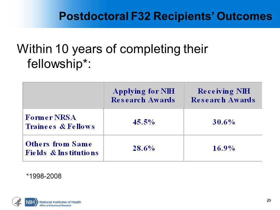 Postdoctoral F32 Recipients' Outcomes