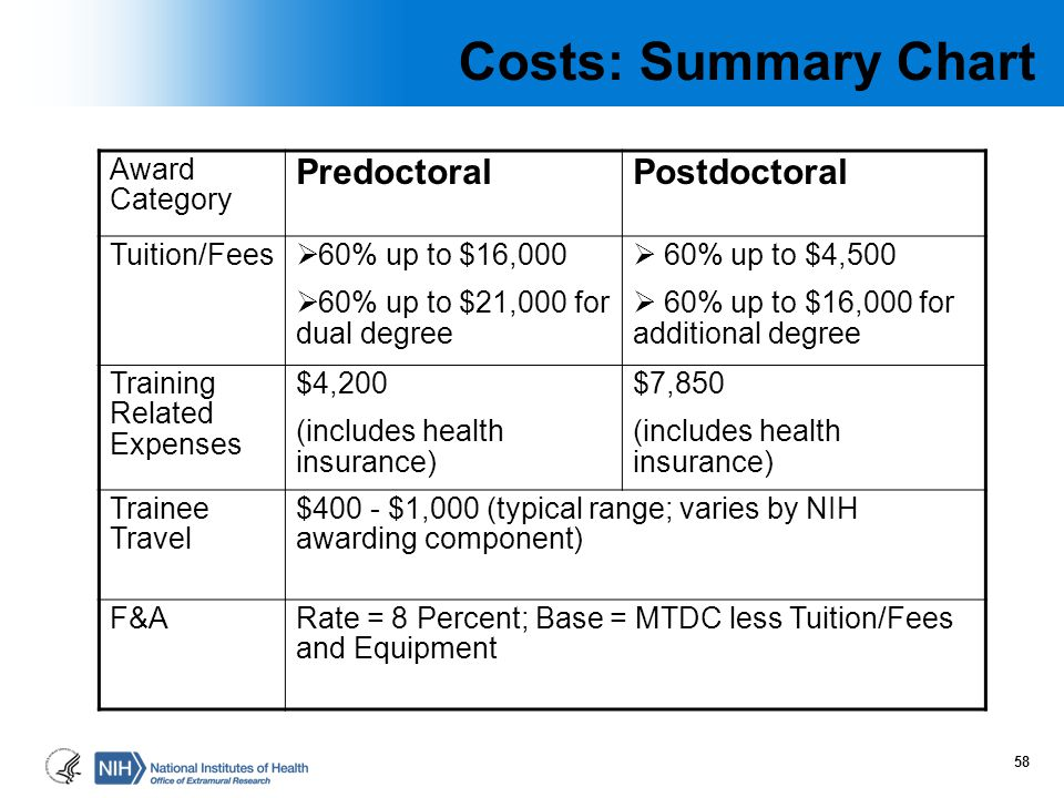 Costs: Summary Chart Predoctoral Postdoctoral Award Category