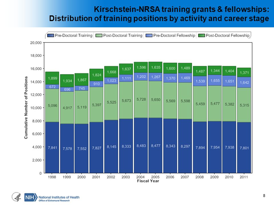 Distribution of training positions by activity and career stage