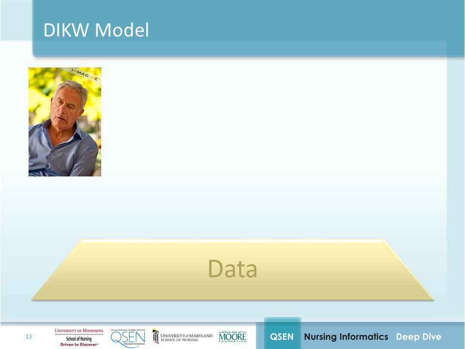 Data DIKW Model AUDIENCE ACTIVITY Data
