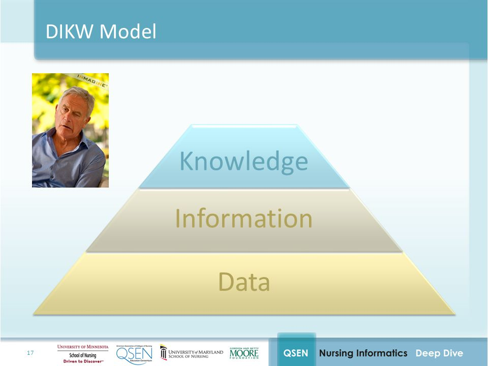 Knowledge Information Data DIKW Model