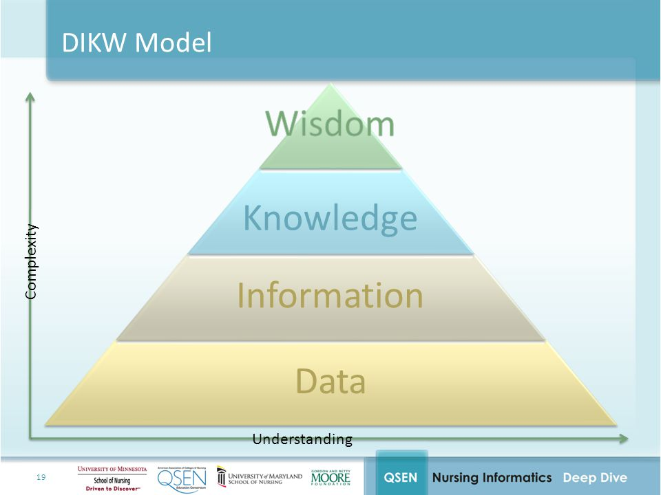 Wisdom Knowledge Information Data DIKW Model Complexity Understanding