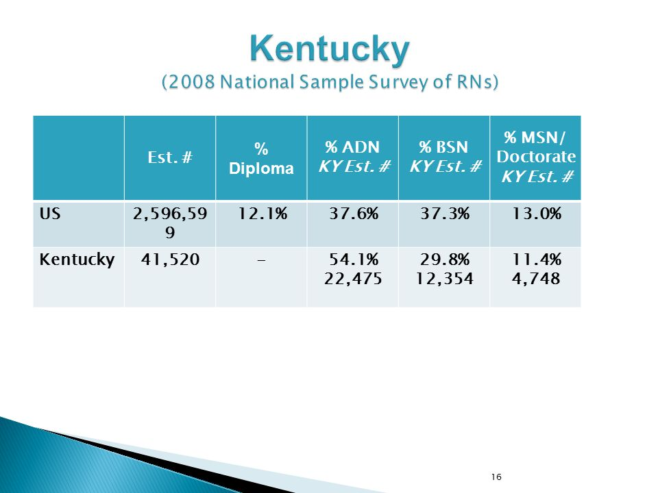 Kentucky (2008 National Sample Survey of RNs)