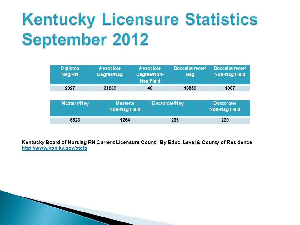 Kentucky Licensure Statistics September 2012
