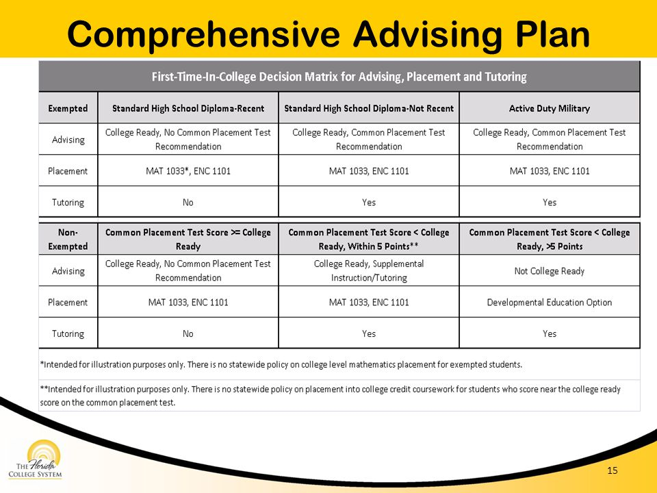 Comprehensive Advising Plan