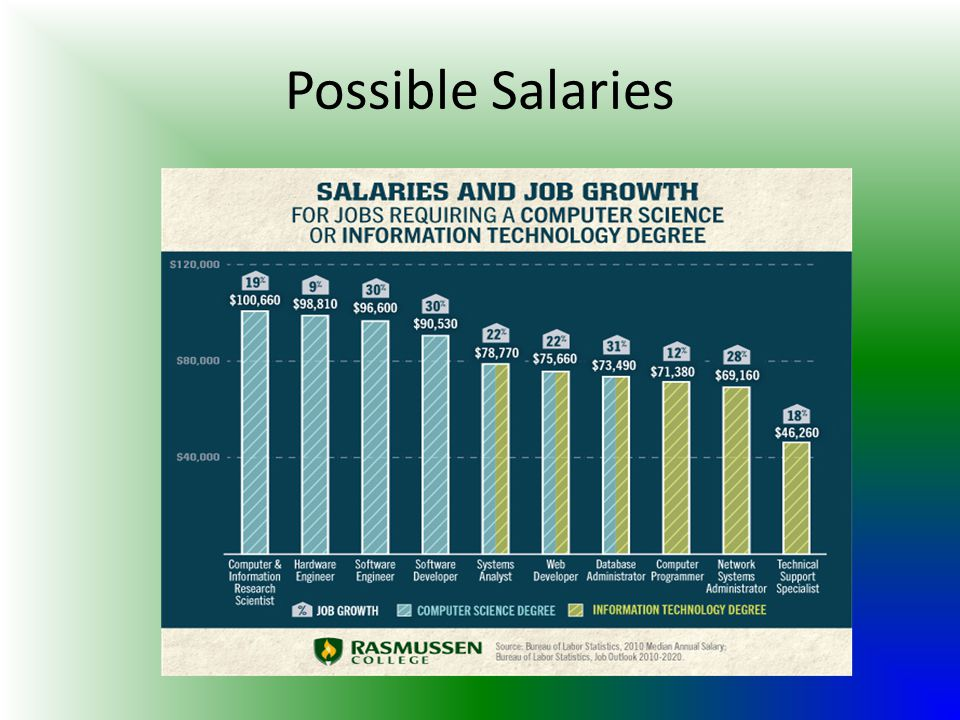 Possible Salaries