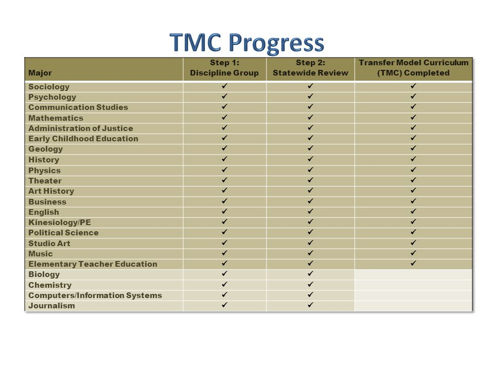 Transfer Model Curriculum (TMC) Completed