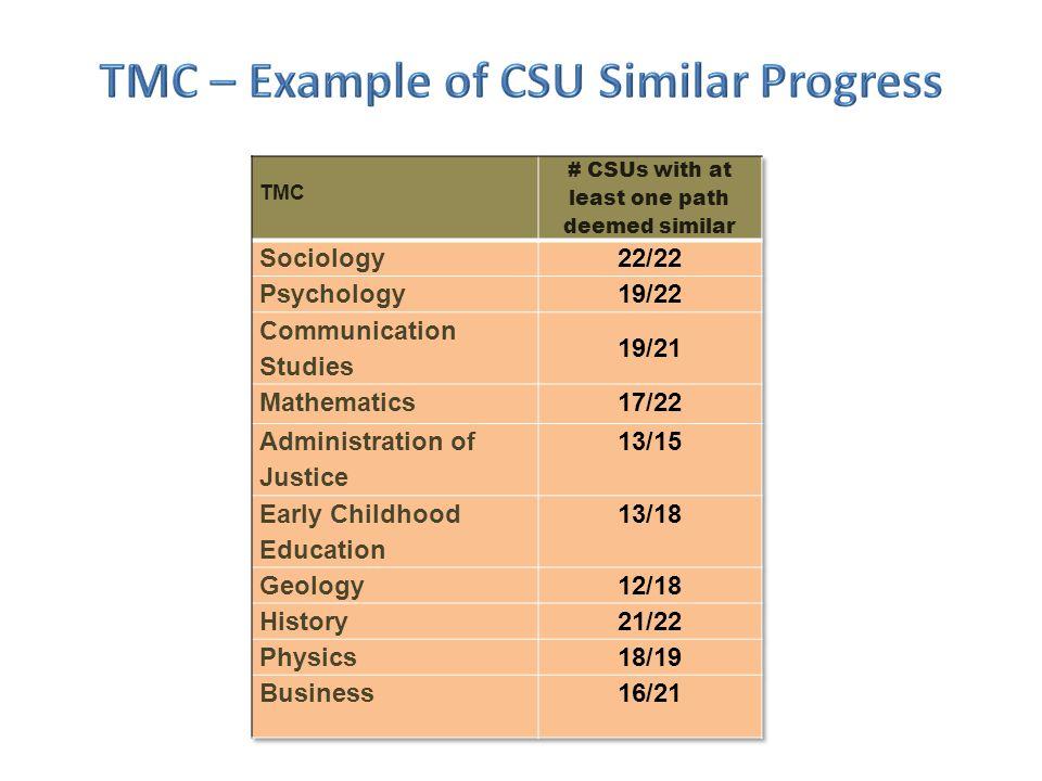TMC – Example of CSU Similar Progress
