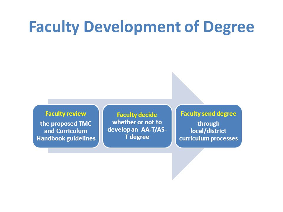 Faculty Development of Degree