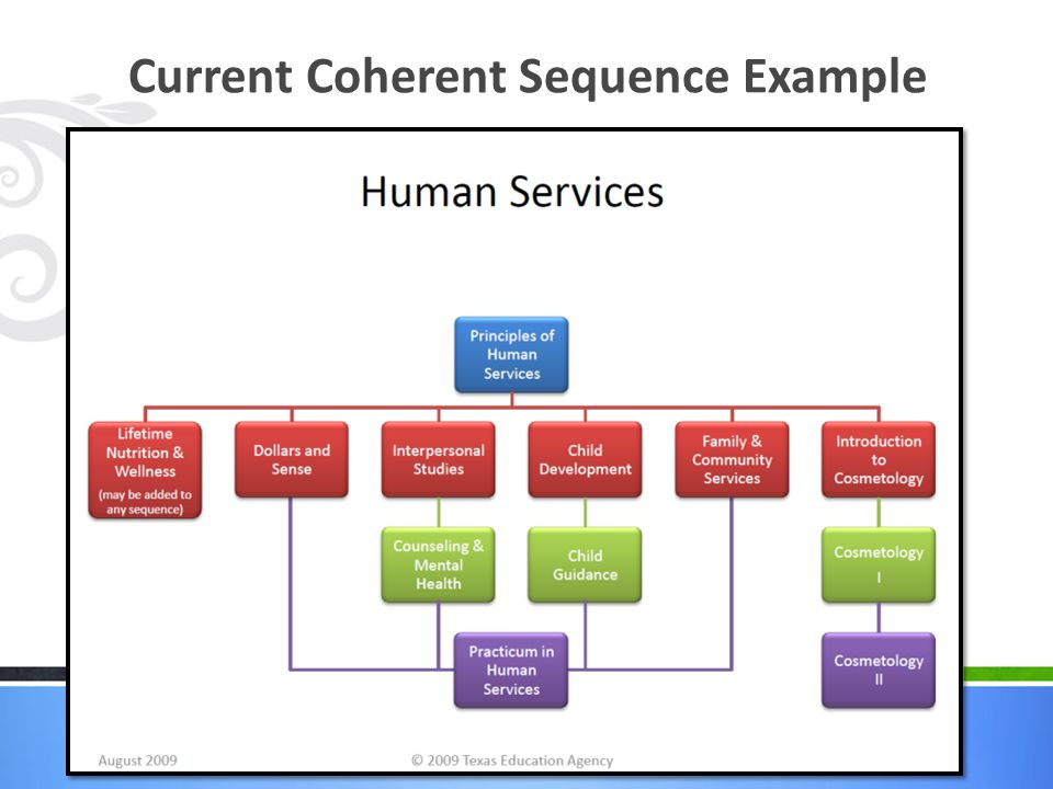 Current Coherent Sequence Example