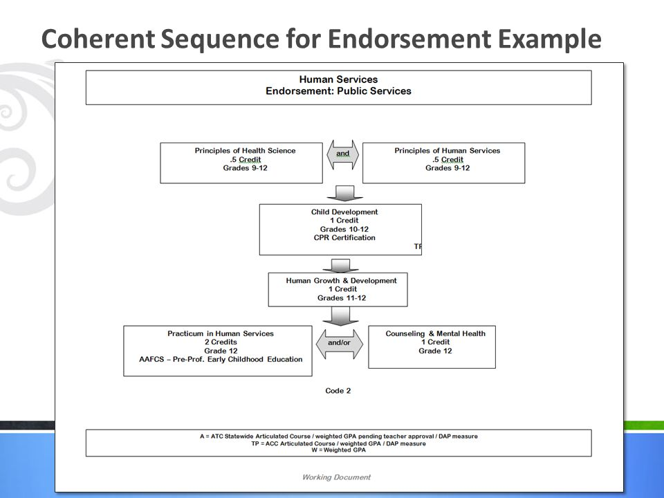 Coherent Sequence for Endorsement Example