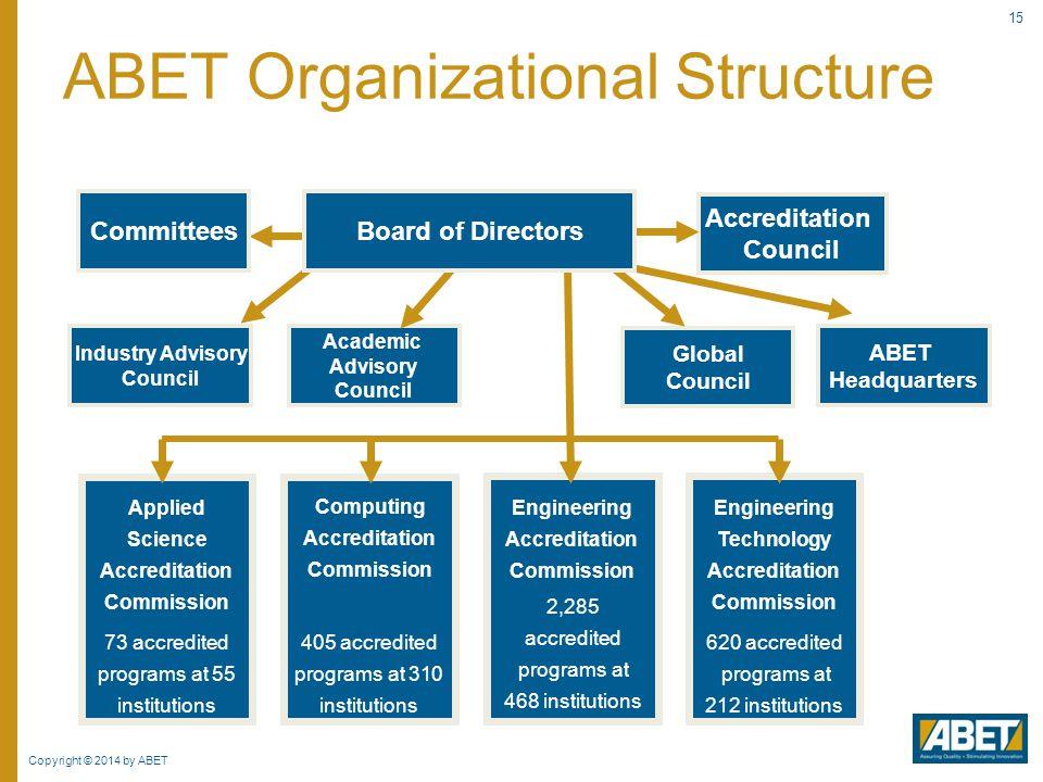 Industry Advisory Council Academic Advisory Council