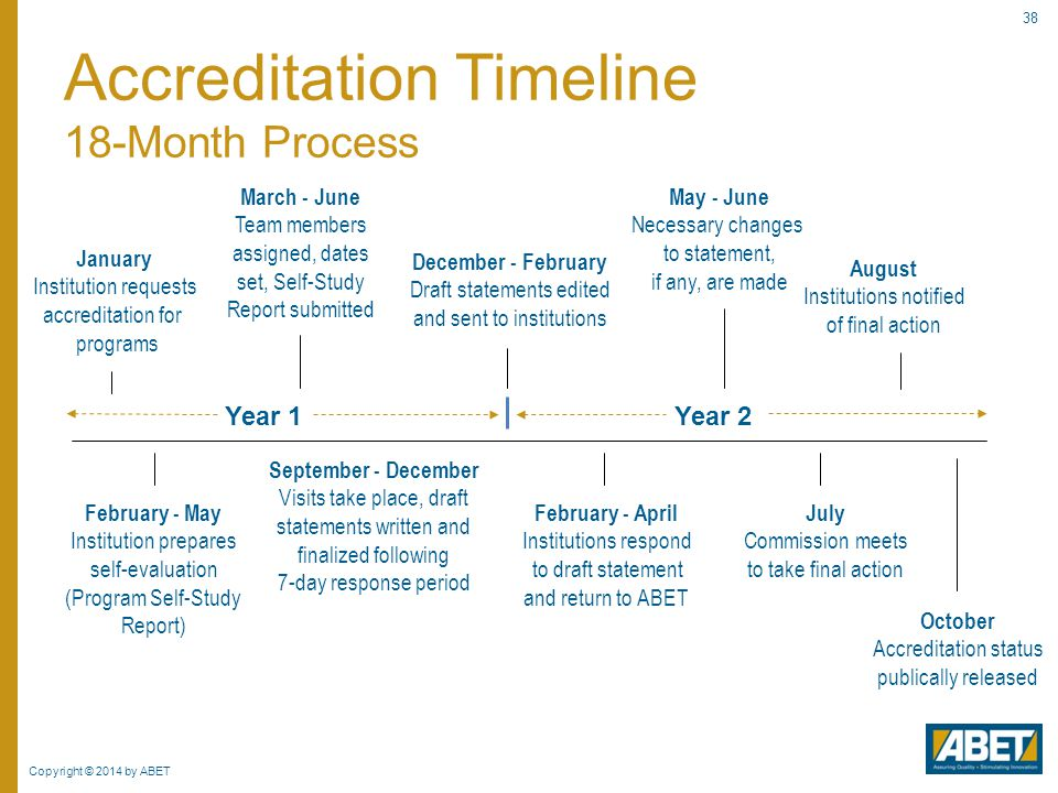 Accreditation Timeline 18-Month Process