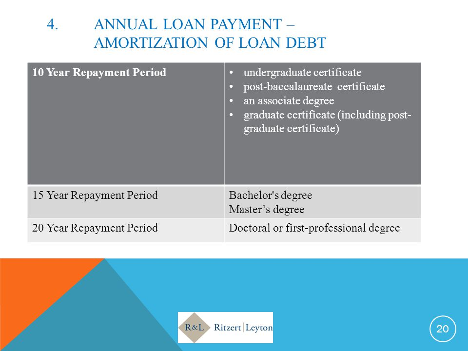 4. ANNUAL LOAN PAYMENT – AMORTIZATION OF LOAN DEBT