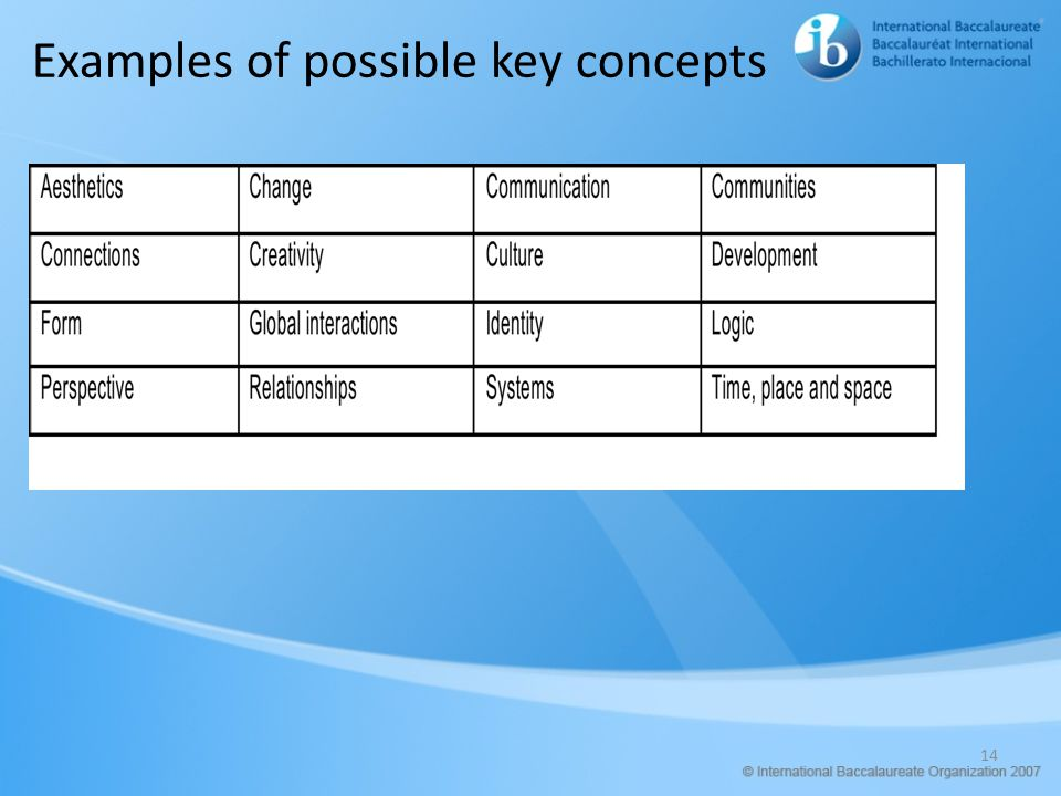 Examples of possible key concepts