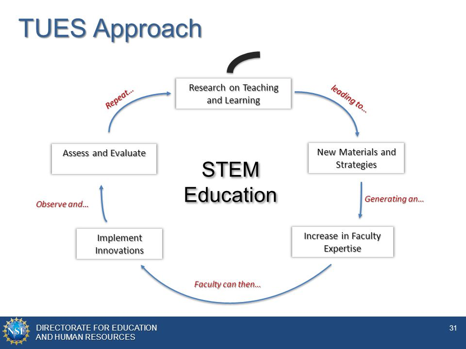 TUES Approach STEM Education Research on Teaching and Learning