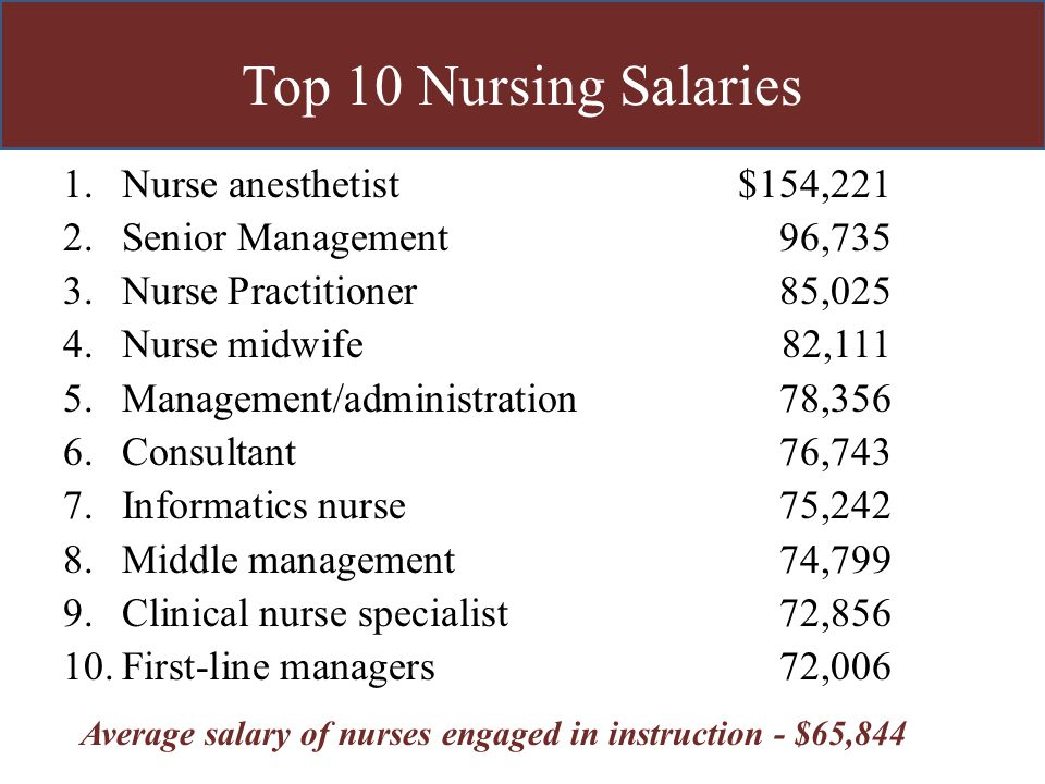 salary for nurse anesthesist