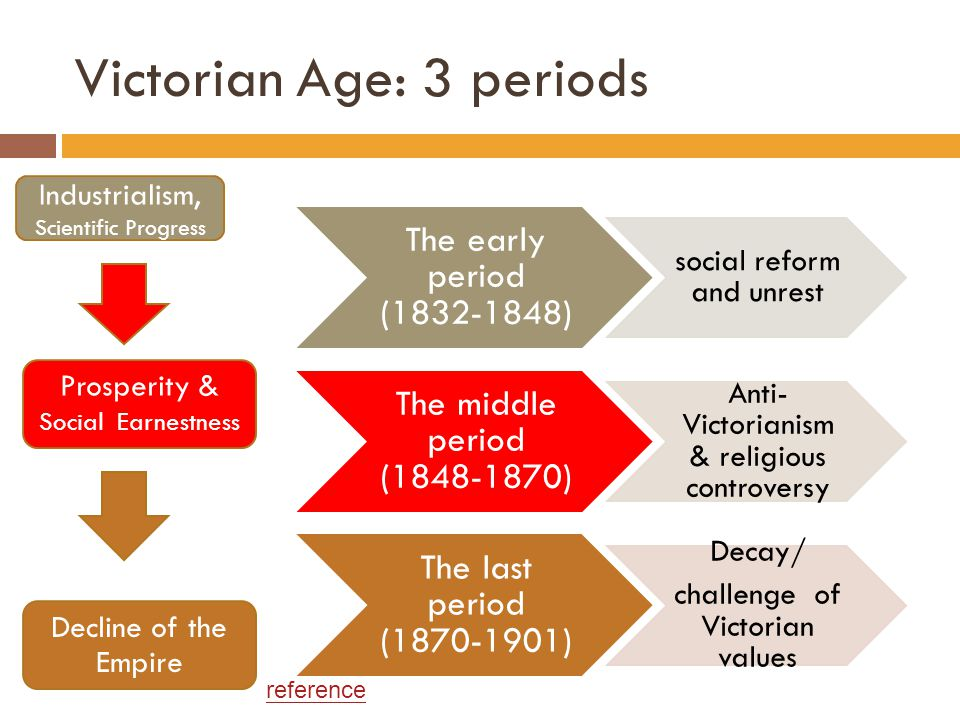 Victorian Age: 3 periods