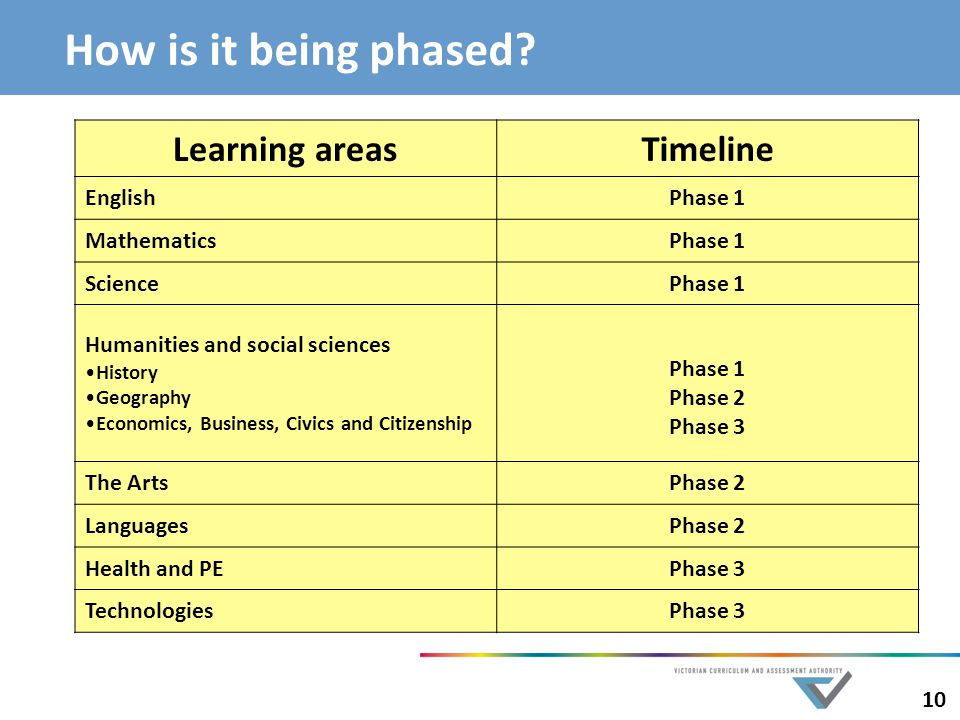 How is it being phased Learning areas Timeline English Phase 1