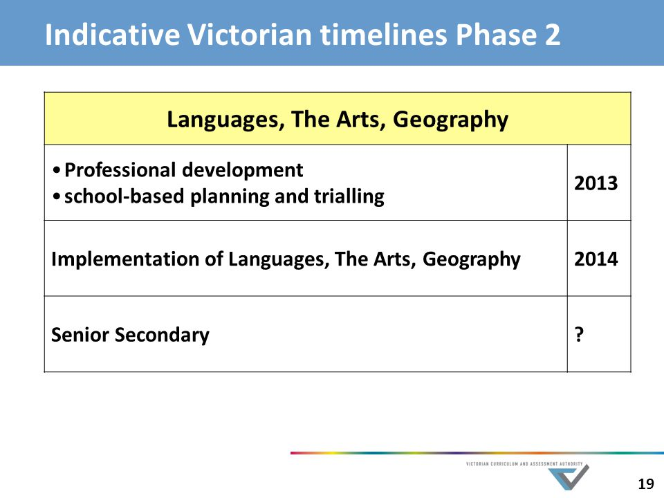 Indicative Victorian timelines Phase 2