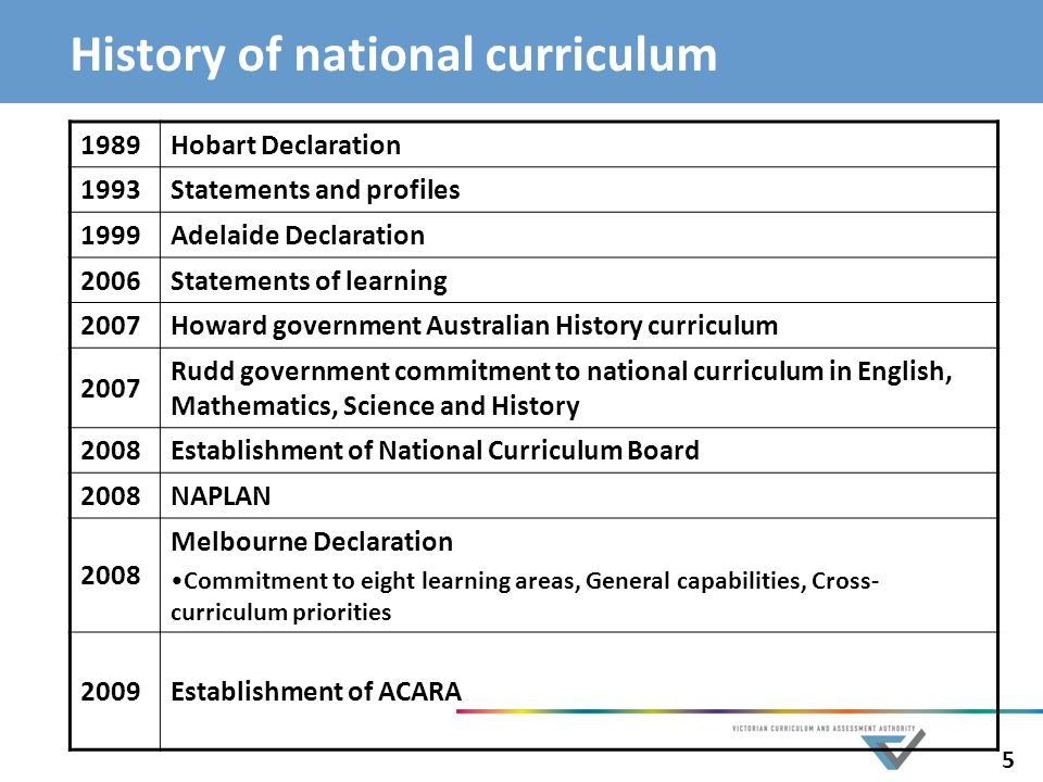 History of national curriculum