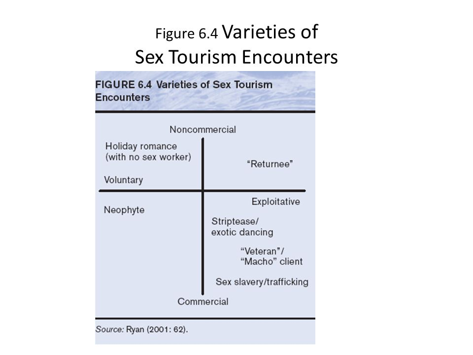 Figure 6.4 Varieties of Sex Tourism Encounters