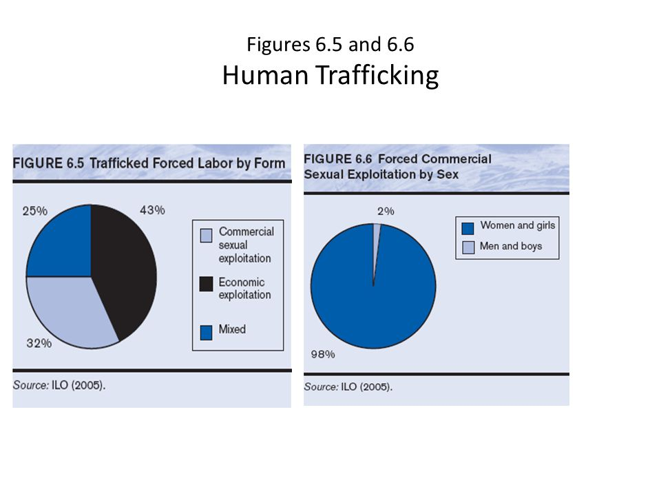 Figures 6.5 and 6.6 Human Trafficking