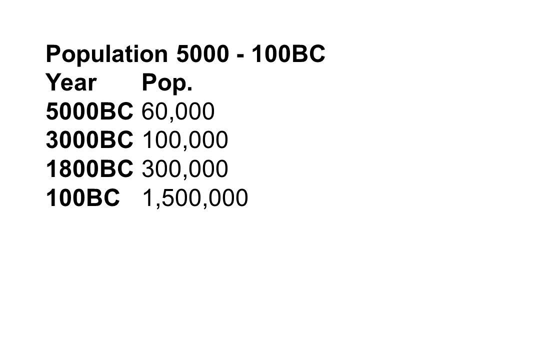 Population 5000 - 100BC Year Pop. 5000BC 60,000 3000BC 100,000 1800BC 300,000 100BC 1,500,000