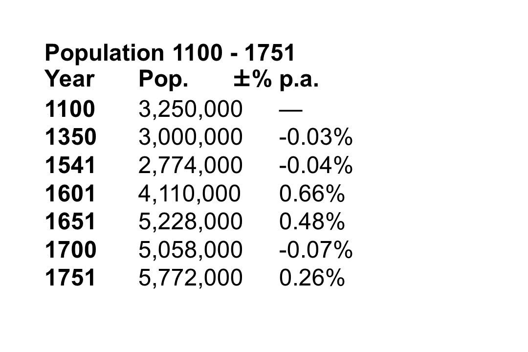 Population 1100 - 1751 Year Pop. ±% p.a. 1100 3,250,000 — 1350 3,000,000 -0.03% 1541 2,774,000 -0.04%