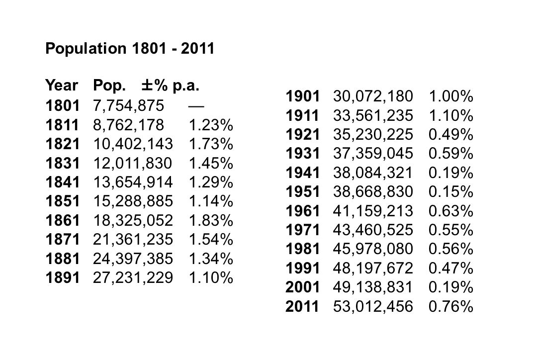 Population 1801 - 2011 Year Pop. ±% p.a. 1801 7,754,875 — 1811 8,762,178 1.23% 1821 10,402,143 1.73%
