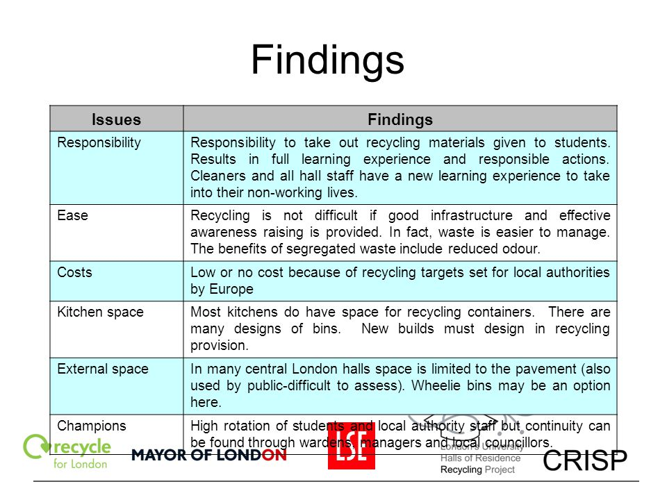 Findings Issues Findings Responsibility