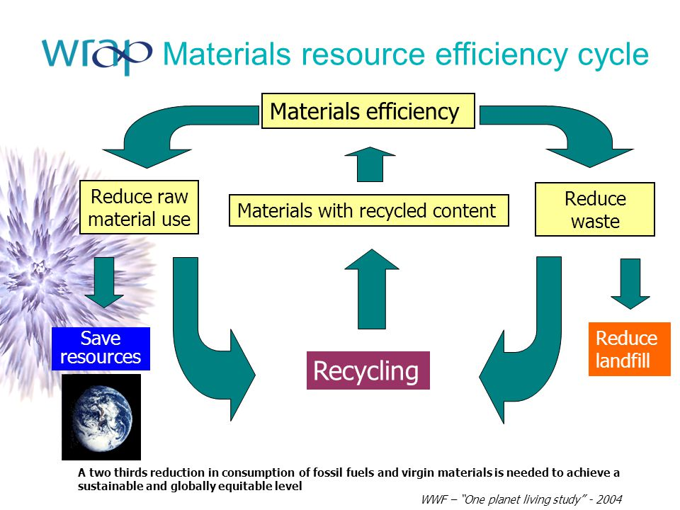 Materials resource efficiency cycle