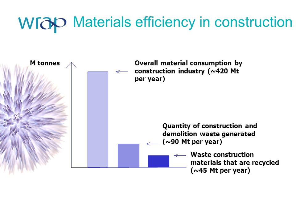 Materials efficiency in construction