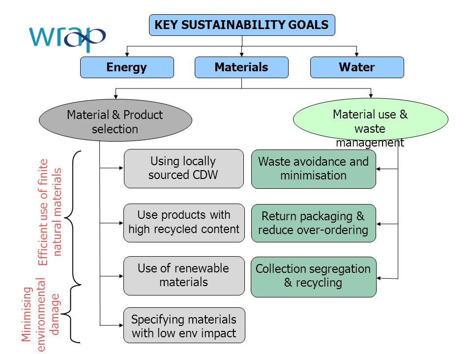 KEY SUSTAINABILITY GOALS