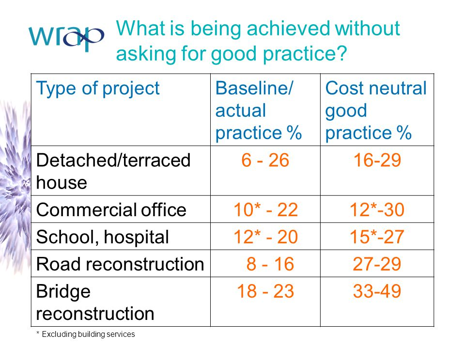 What is being achieved without asking for good practice