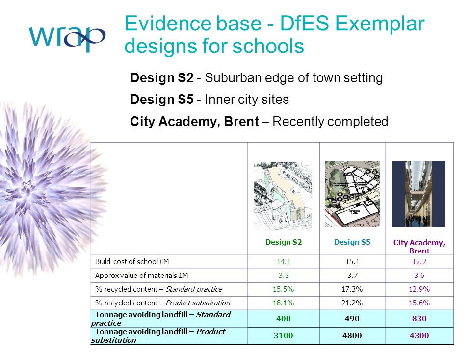 Evidence base - DfES Exemplar designs for schools