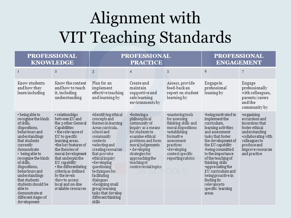 Alignment with VIT Teaching Standards
