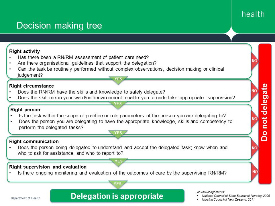 Decision making tree Do not delegate Delegation is appropriate