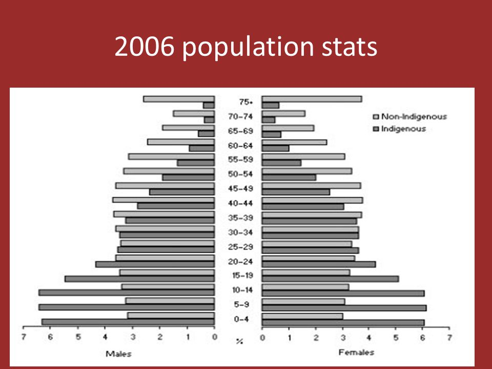 2006 population stats