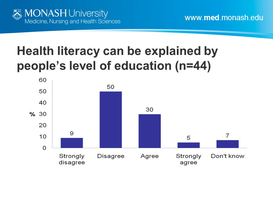 Health literacy can be explained by people's level of education (n=44)