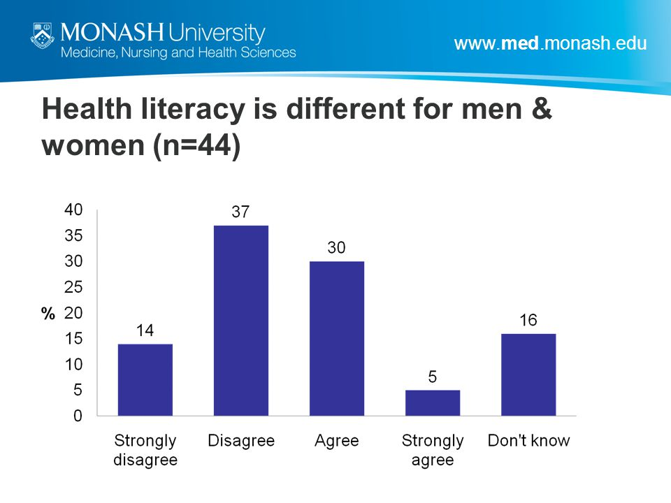 Health literacy is different for men & women (n=44)