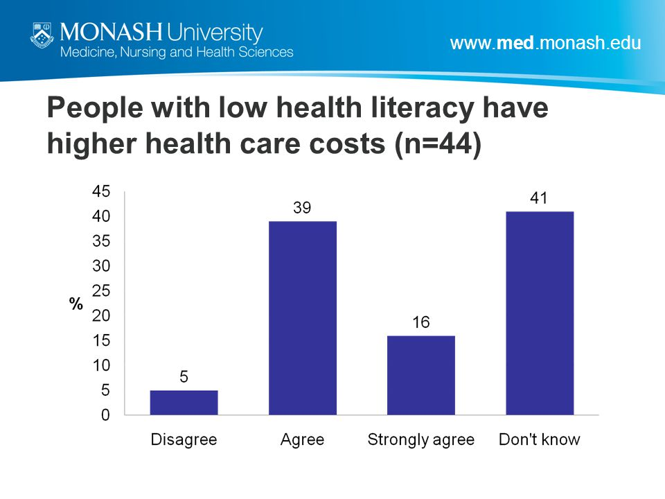 People with low health literacy have higher health care costs (n=44)