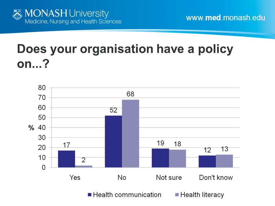 Does your organisation have a policy on...