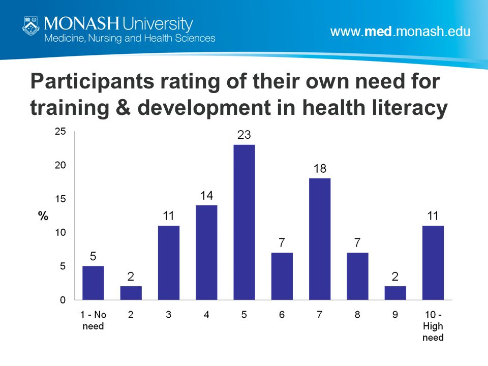 Participants rating of their own need for training & development in health literacy