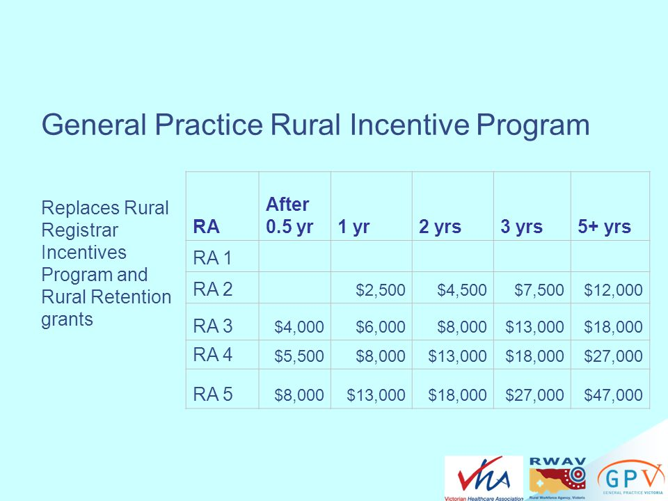 General Practice Rural Incentive Program
