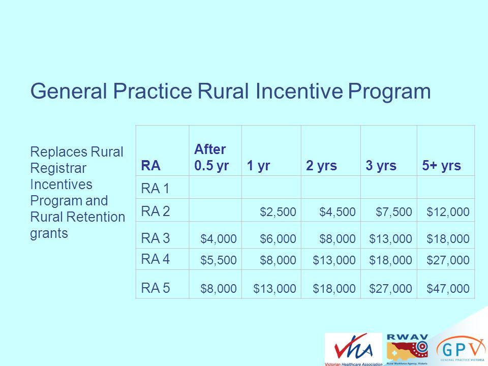 General Practice Rural Incentive Program